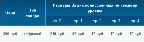 """Распределение дохода в пятиуровневой партнерке """"Кочетов"""""""