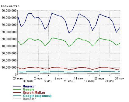 Статистика популярности поисковиков