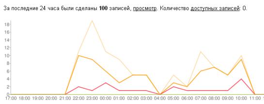 Анализ качества трафика - статистика jSpy