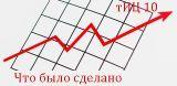 Анализ блога: стратегия и постановка целей