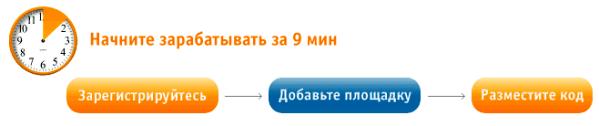 profit-partner - рекламная сеть Яндекса