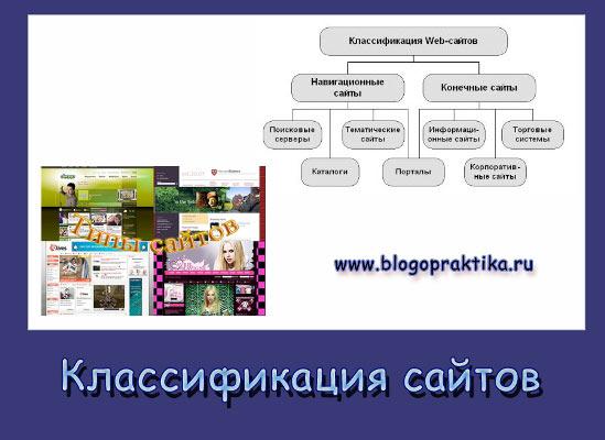 классификация сайтов и их типы